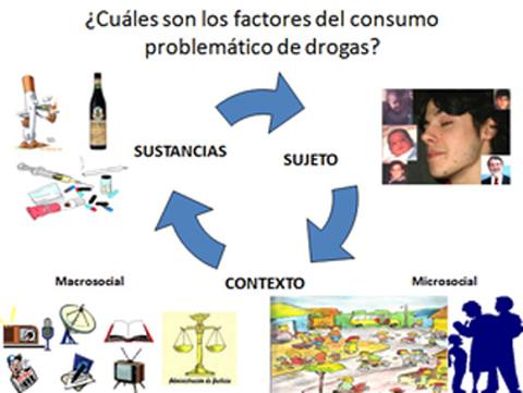 factores del consumo problemático de drogas